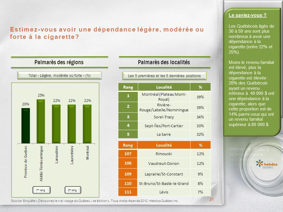 Estimez-vous avoir une dépendance légère, modérée ou forte à la cigarette.