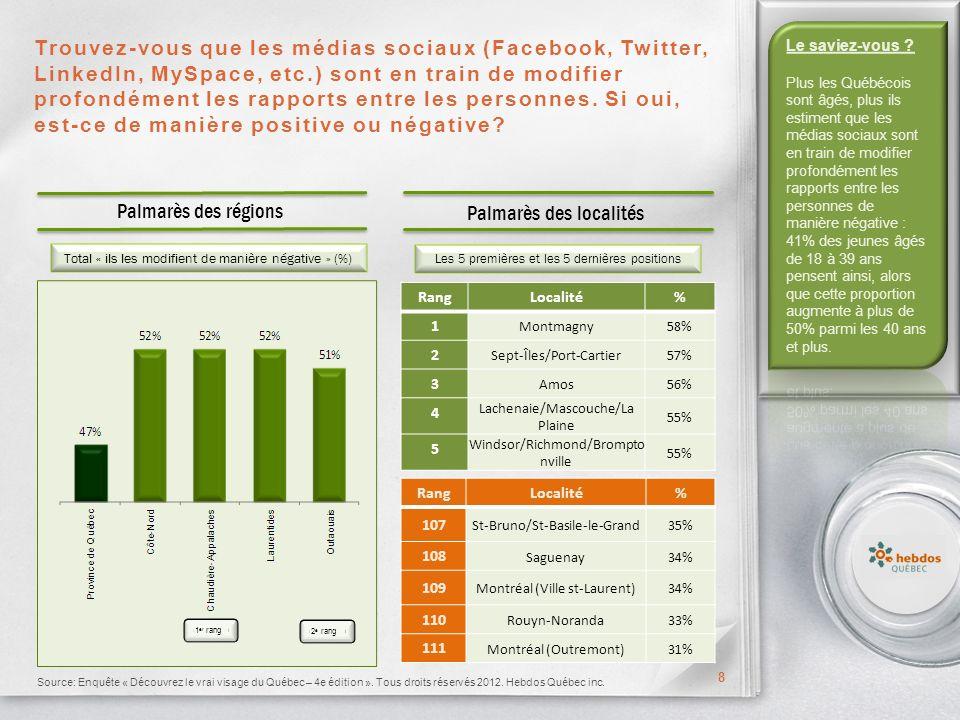 Trouvez-vous que les médias sociaux (Facebook, Twitter, LinkedIn, MySpace, etc.) sont en train de modifier profondément les rapports entre les personnes.