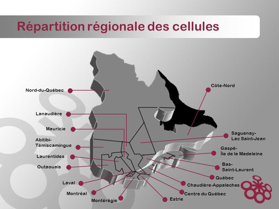 Répartition régionale des cellules Côte-Nord Abitibi- Témiscamingue Outaouais Laurentides Lanaudière Gaspé- Île de la Madeleine Chaudière-Appalaches Estrie Montérégie Centre du Québec Québec Saguenay- Lac Saint-Jean Nord-du-Québec Bas- Saint-Laurent Laval Montréal Mauricie