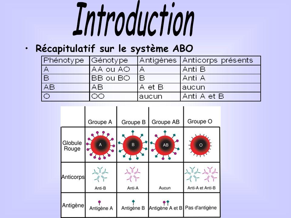 Récapitulatif sur le système ABO
