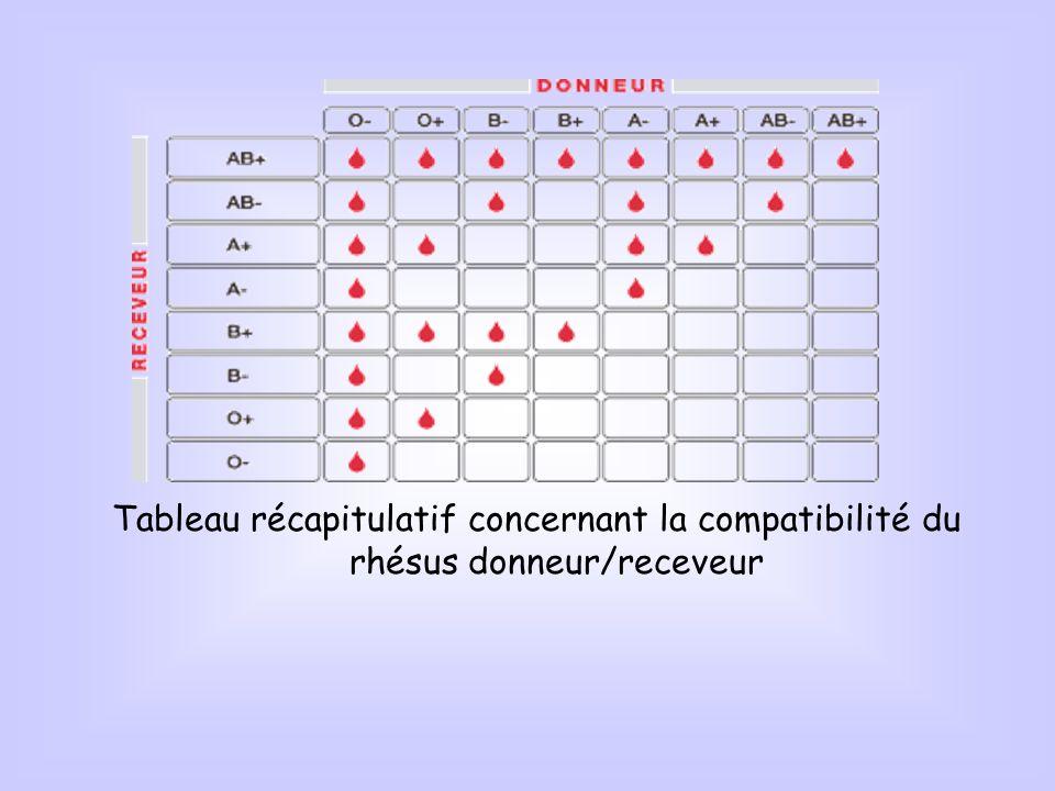Tableau récapitulatif concernant la compatibilité du rhésus donneur/receveur