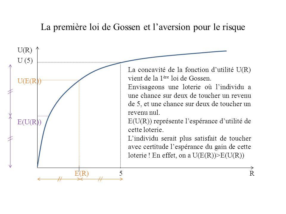 La première loi de Gossen et laversion pour le risque U(R) U (5) U(E(R)) E(U(R)) E(R) 5 R La concavité de la fonction dutilité U(R) vient de la 1 ère