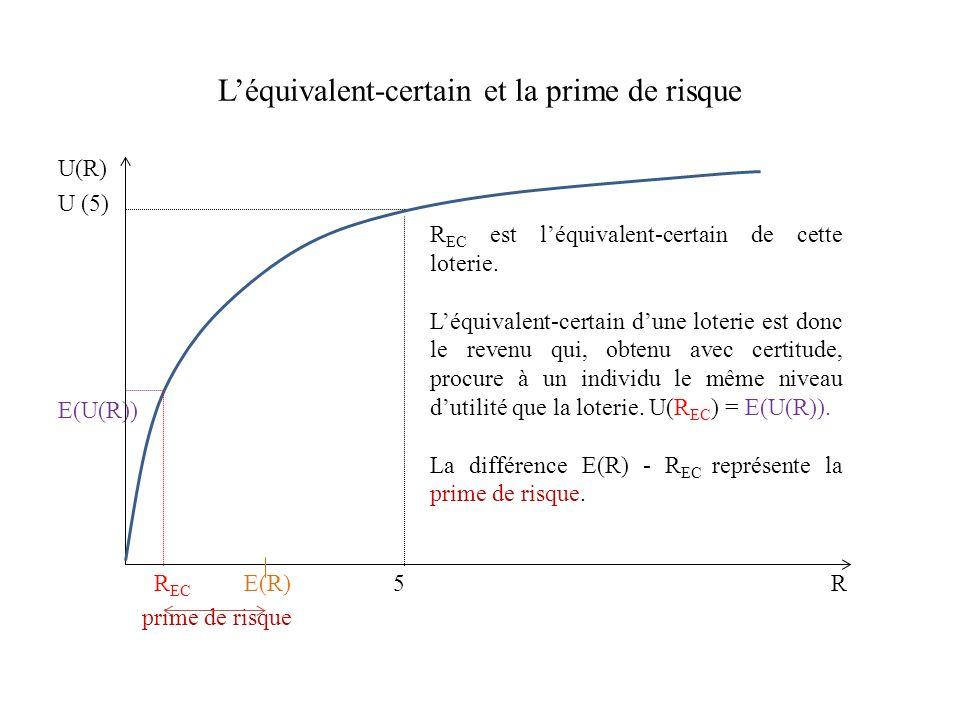 Léquivalent-certain et la prime de risque U(R) U (5) E(U(R)) R EC E(R) 5 R prime de risque R EC est léquivalent-certain de cette loterie. Léquivalent-