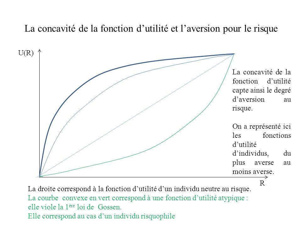 Laversion pour le risque se mesure par lindice dArrow-Pratt U(X) X Aussi on peut mesurer lintensité de laversion pour le risque par lindice dArrow-Pratt, qui vaut pour chaque point de la courbe : Cet indice est positif lorsque la fonction dutilité est concave, lorsque la 1 ère loi de Gossen est vérifiée.