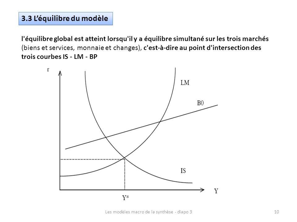 3.3 Léquilibre du modèle l'équilibre global est atteint lorsqu'il y a équilibre simultané sur les trois marchés (biens et services, monnaie et changes