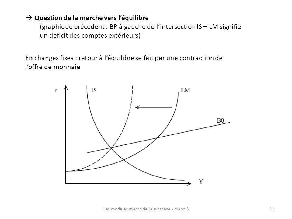 Question de la marche vers léquilibre (graphique précédent : BP à gauche de lintersection IS – LM signifie un déficit des comptes extérieurs) En chang