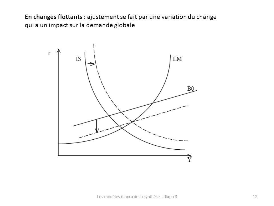 En changes flottants : ajustement se fait par une variation du change qui a un impact sur la demande globale Les modèles macro de la synthèse - diapo
