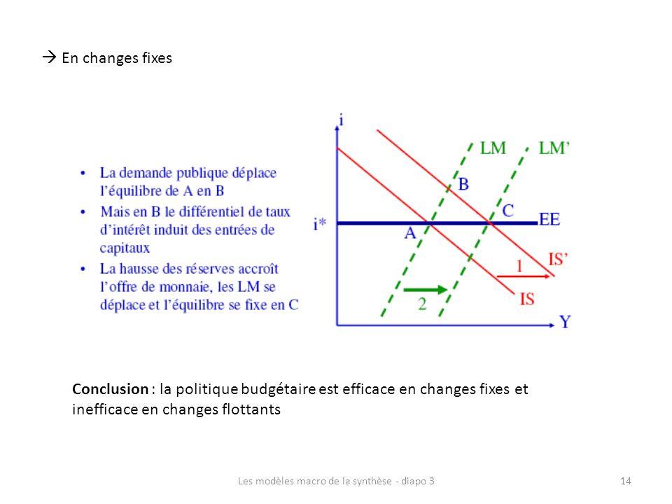Les modèles macro de la synthèse - diapo 314 En changes fixes Conclusion : la politique budgétaire est efficace en changes fixes et inefficace en chan