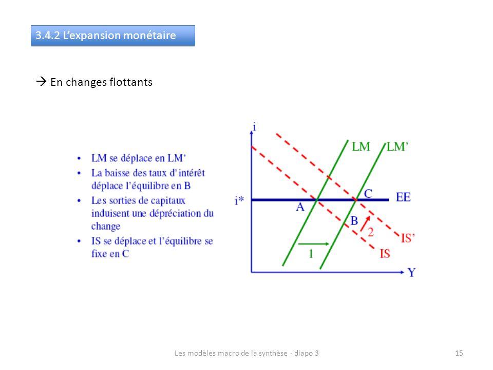 Les modèles macro de la synthèse - diapo 315 3.4.2 Lexpansion monétaire En changes flottants