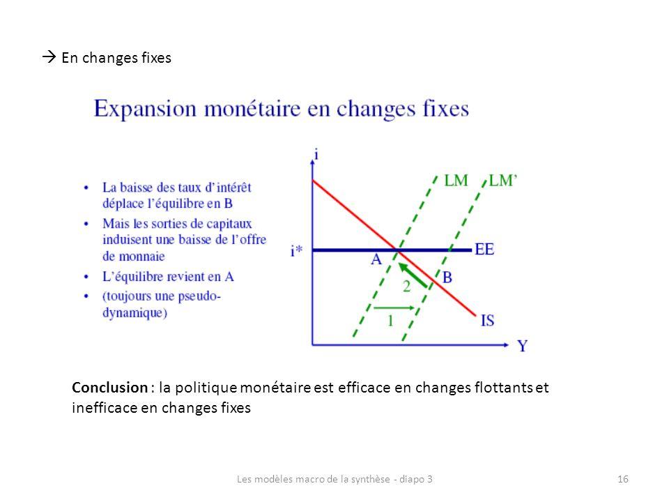 Les modèles macro de la synthèse - diapo 316 En changes fixes Conclusion : la politique monétaire est efficace en changes flottants et inefficace en c