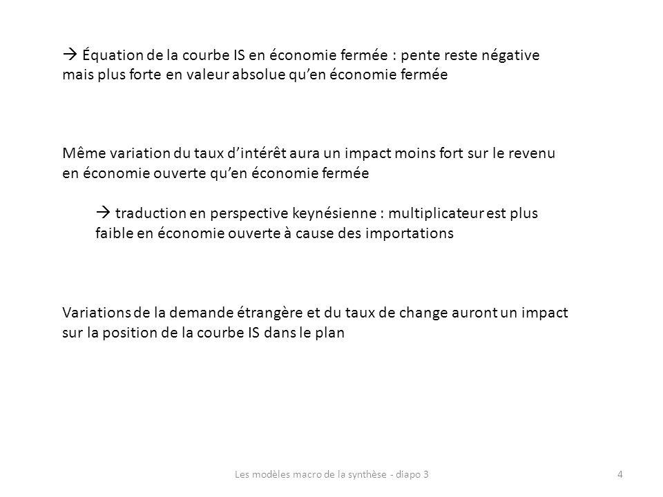 Équation de la courbe IS en économie fermée : pente reste négative mais plus forte en valeur absolue quen économie fermée Même variation du taux dinté
