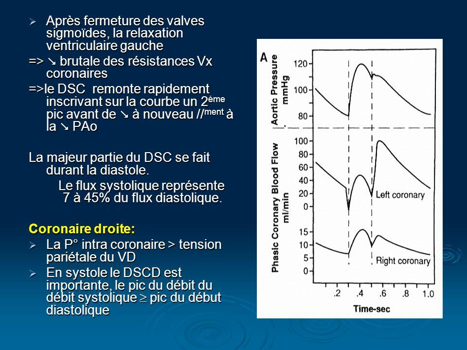 Après fermeture des valves sigmoïdes, la relaxation ventriculaire gauche Après fermeture des valves sigmoïdes, la relaxation ventriculaire gauche => b