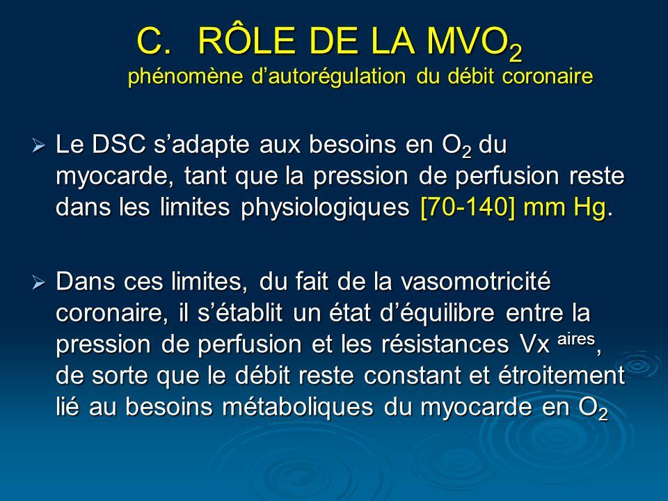 Le DSC sadapte aux besoins en O 2 du myocarde, tant que la pression de perfusion reste dans les limites physiologiques [70-140] mm Hg. Le DSC sadapte