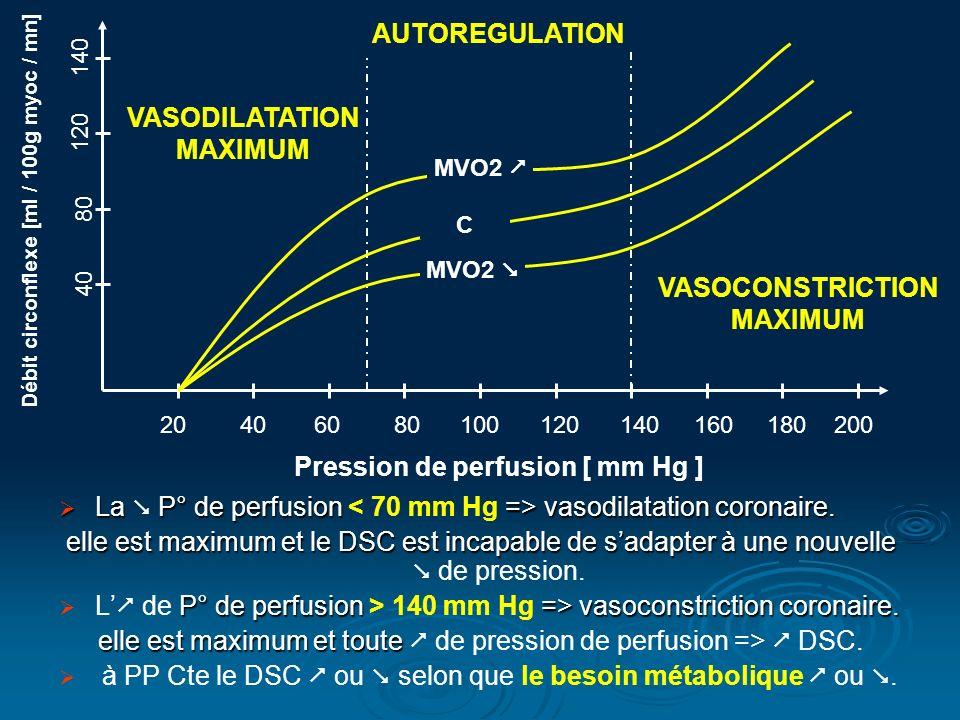 La P° de perfusion => vasodilatation coronaire. La P° de perfusion vasodilatation coronaire. elle est maximum et le DSC est incapable de sadapter à un