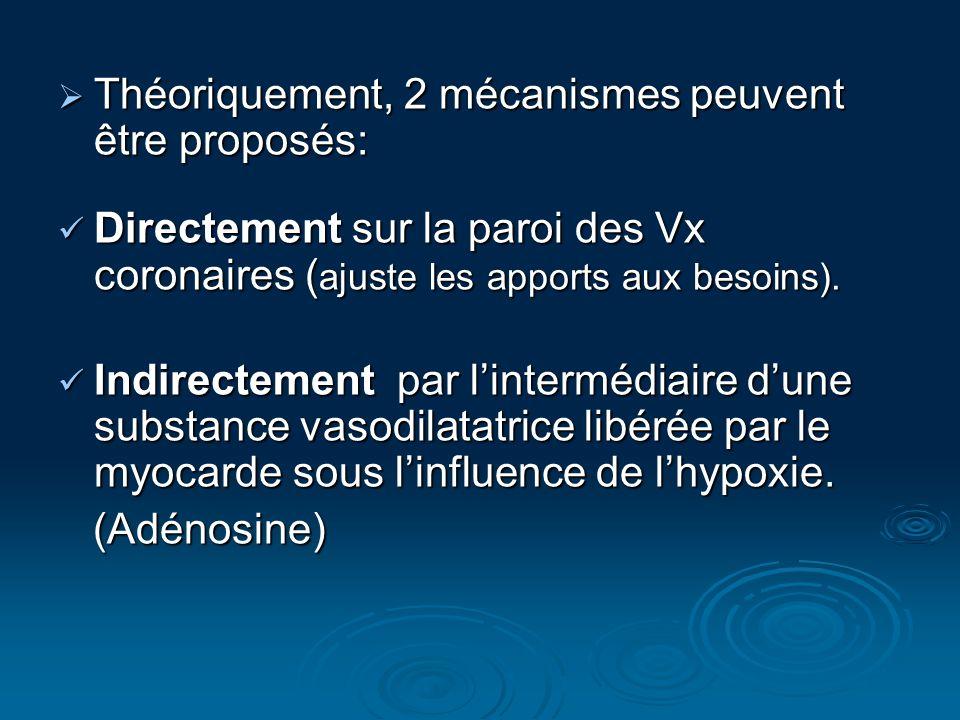 Théoriquement, 2 mécanismes peuvent être proposés: Théoriquement, 2 mécanismes peuvent être proposés: Directement sur la paroi des Vx coronaires ( aju