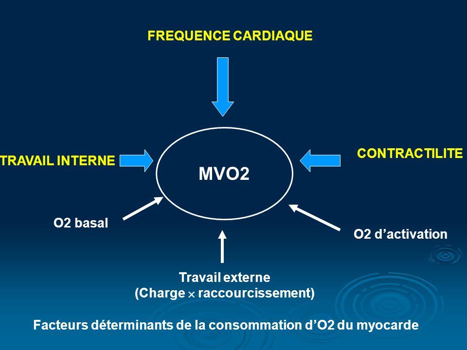 MVO2 CONTRACTILITE TRAVAIL INTERNE FREQUENCE CARDIAQUE Travail externe (Charge raccourcissement) O2 dactivation O2 basal Facteurs déterminants de la c