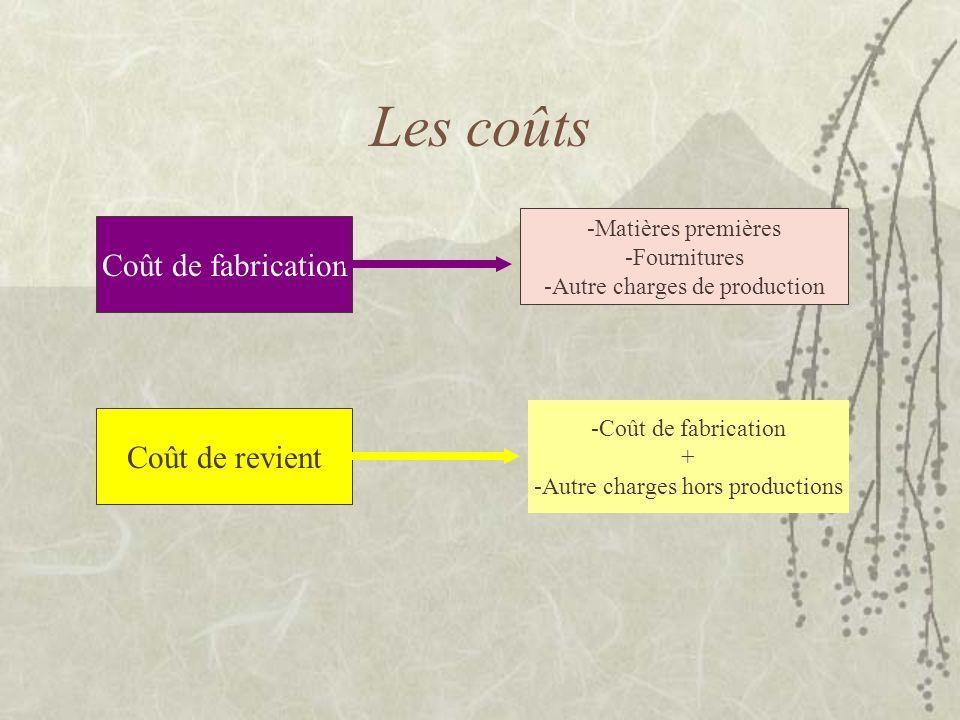 Les coûts Coût de fabrication -Matières premières -Fournitures -Autre charges de production Coût de revient -Coût de fabrication + -Autre charges hors