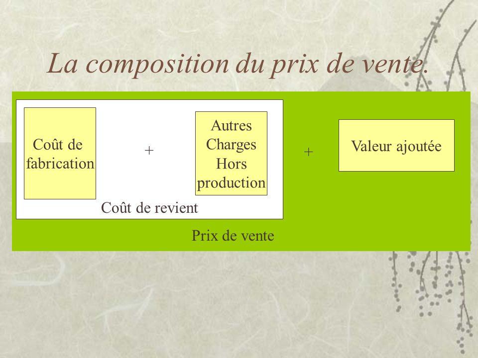 La composition du prix de vente. + Coût de revient Coût de fabrication Autres Charges Hors production Valeur ajoutée Prix de vente +