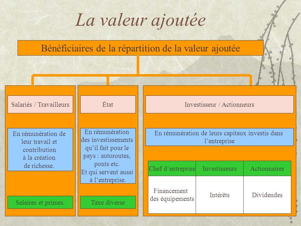 La valeur ajoutée Bénéficiaires de la répartition de la valeur ajoutée Salariés / Travailleurs En rémunération de leur travail et contribution à la cr