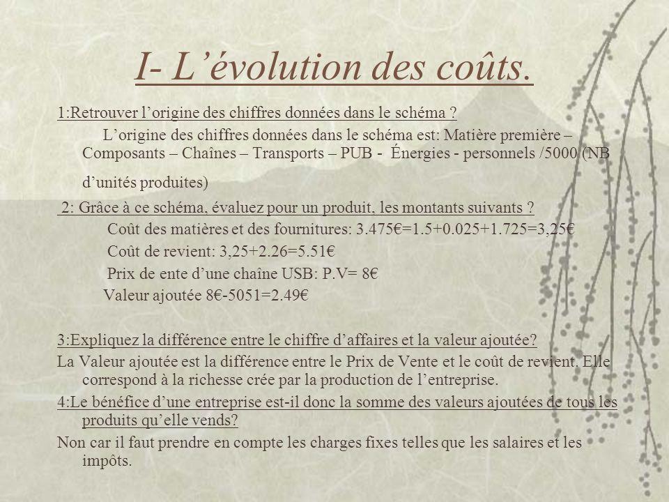 I- Lévolution des coûts. 1:Retrouver lorigine des chiffres données dans le schéma ? Lorigine des chiffres données dans le schéma est: Matière première