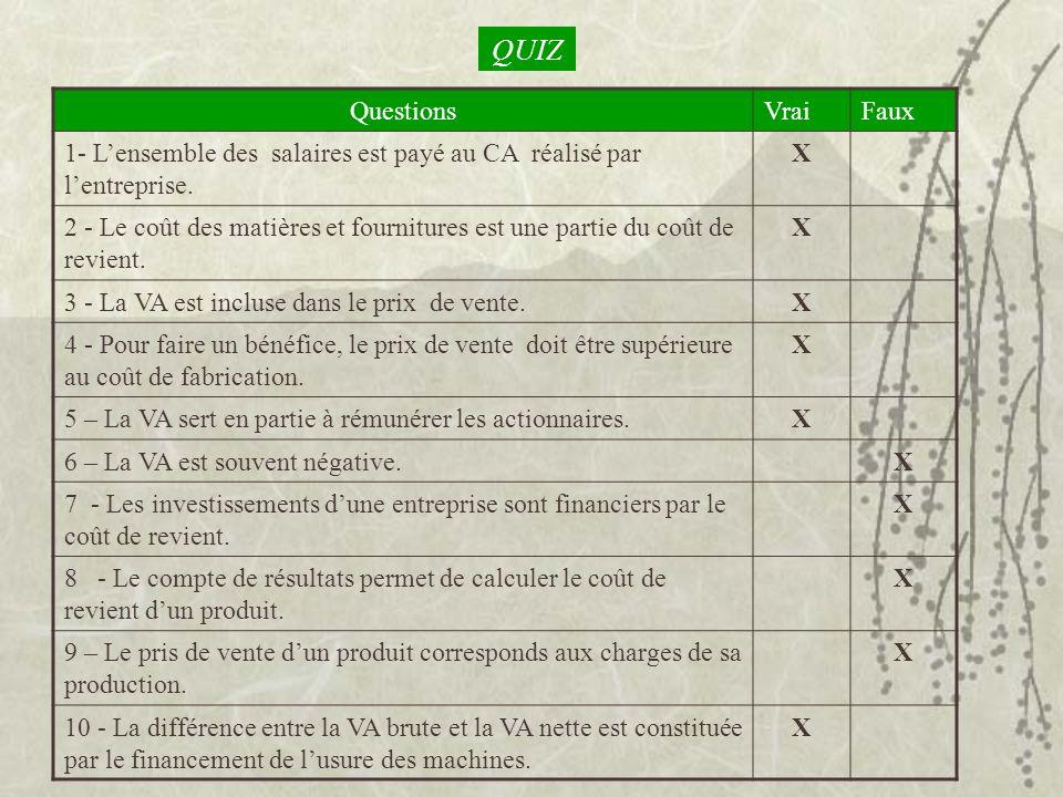 QUIZ QuestionsVraiFaux 1- Lensemble des salaires est payé au CA réalisé par lentreprise. X 2 - Le coût des matières et fournitures est une partie du c