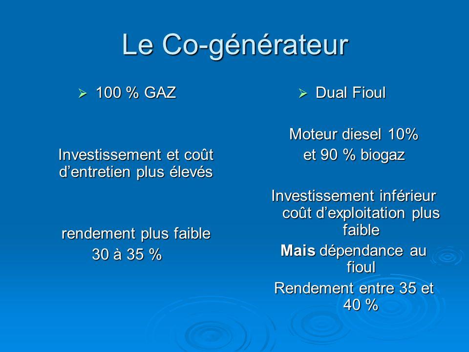 Le Co-générateur 100 % GAZ 100 % GAZ Investissement et coût dentretien plus élevés rendement plus faible 30 à 35 % Dual Fioul Dual Fioul Moteur diesel