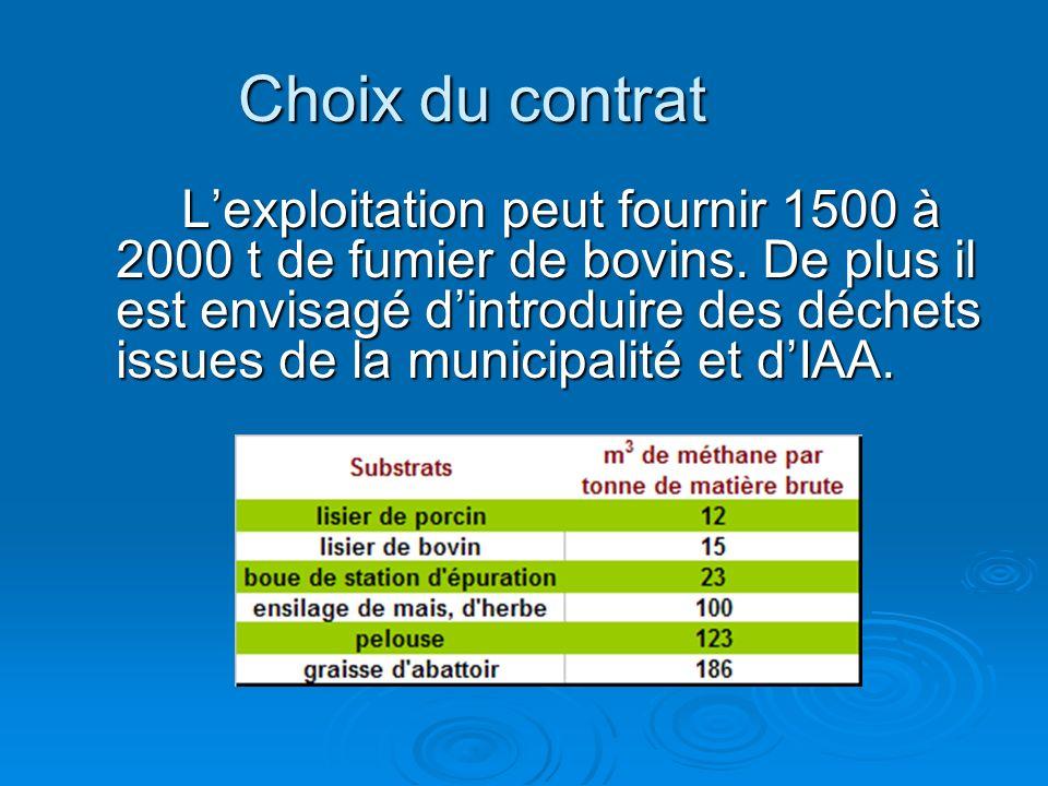 Choix du contrat Lexploitation peut fournir 1500 à 2000 t de fumier de bovins. De plus il est envisagé dintroduire des déchets issues de la municipali