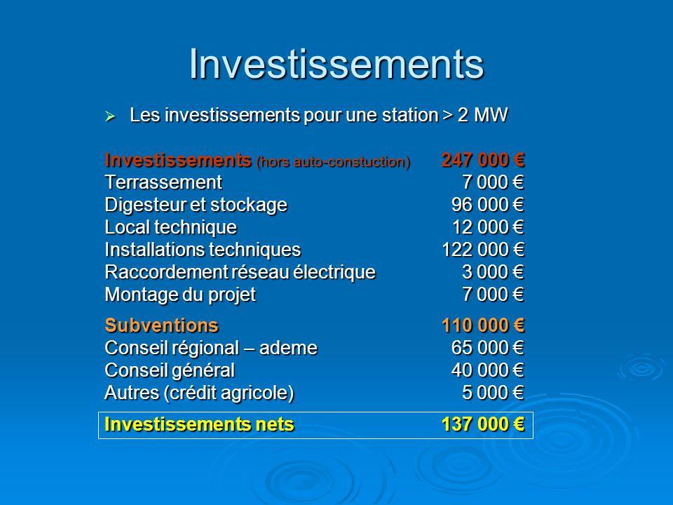 Investissements Les investissements pour une station > 2 MW Les investissements pour une station > 2 MW Investissements (hors auto-constuction) 247 00