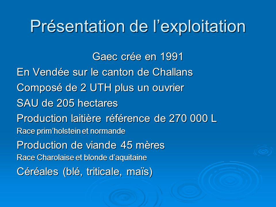 Présentation de lexploitation Gaec crée en 1991 En Vendée sur le canton de Challans Composé de 2 UTH plus un ouvrier SAU de 205 hectares Production la