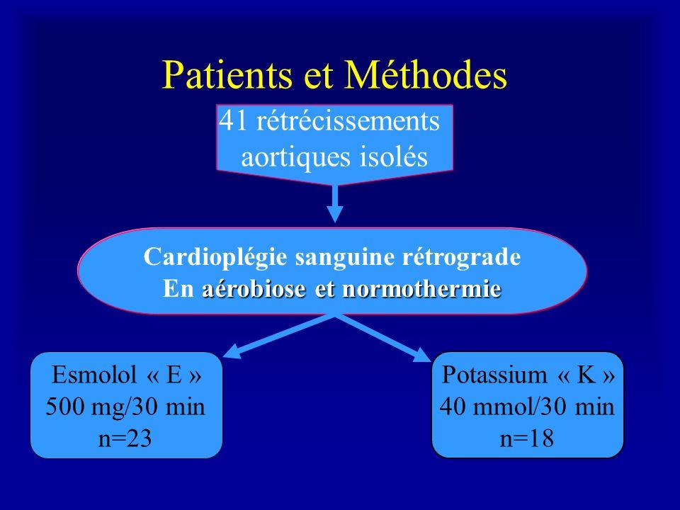 Patients et Méthodes 41 rétrécissements aortiques isolés Cardioplégie sanguine rétrograde aérobiose et normothermie En aérobiose et normothermie Esmol