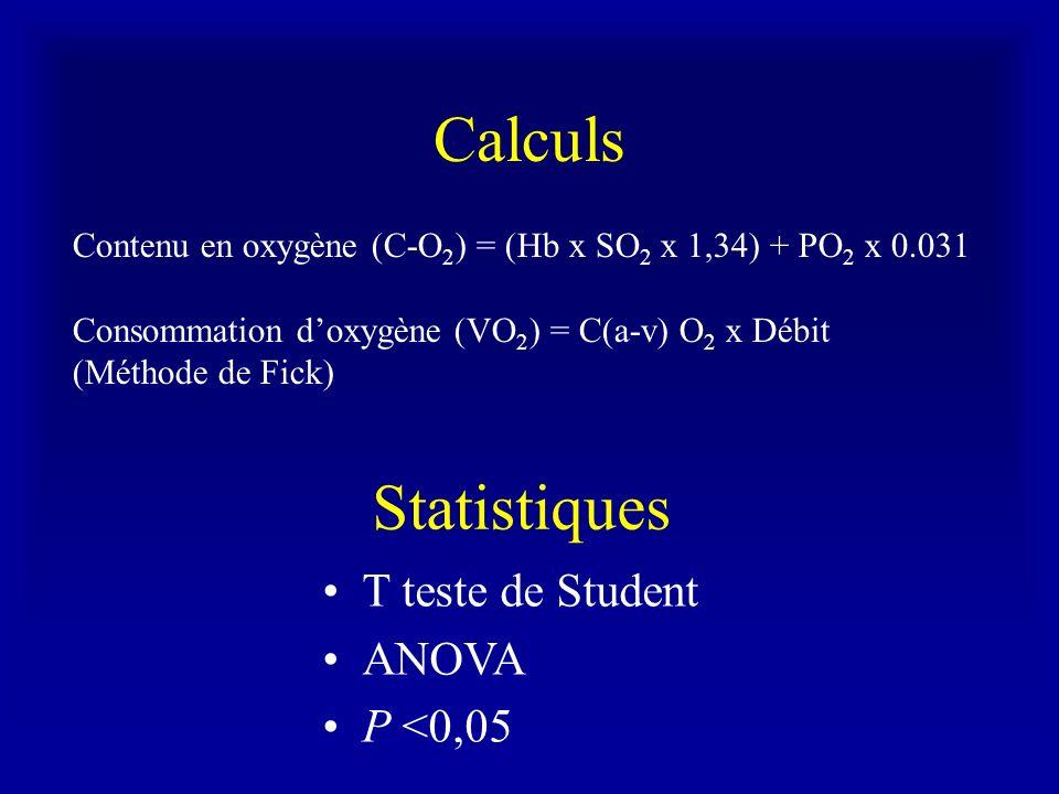 Calculs Contenu en oxygène (C-O 2 ) = (Hb x SO 2 x 1,34) + PO 2 x 0.031 Consommation doxygène (VO 2 ) = C(a-v) O 2 x Débit (Méthode de Fick) Statistiq