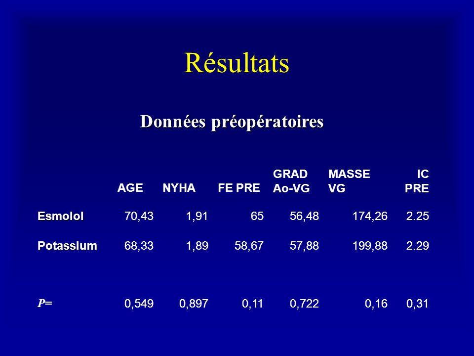 Résultats AGENYHAFE PRE GRAD Ao-VG MASSE VG IC PRE Esmolol70,431,916556,48174,262.25 Potassium68,331,8958,6757,88199,882.29 P= 0,5490,8970,110,7220,16