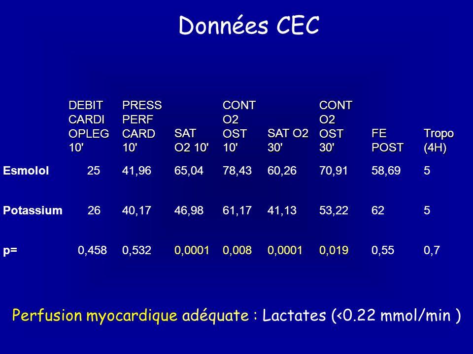 Perfusion myocardique adéquate : Lactates (<0.22 mmol/min ) Données CEC DEBIT CARDI OPLEG 10' PRESS PERF CARD 10' SAT O2 10' CONT O2 OST 10' SAT O2 30