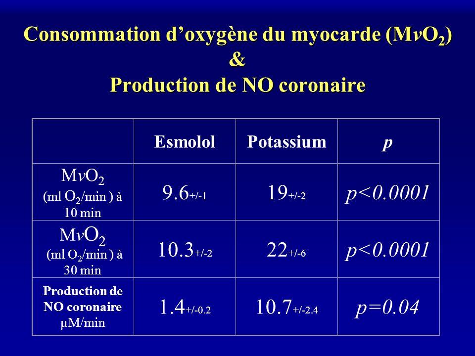 Consommation doxygène du myocarde (MvO 2 ) & Production de NO coronaire EsmololPotassiump MvO 2 (ml O 2 /min ) à 10 min 9.6 +/-1 19 +/-2 p<0.0001 Mv O