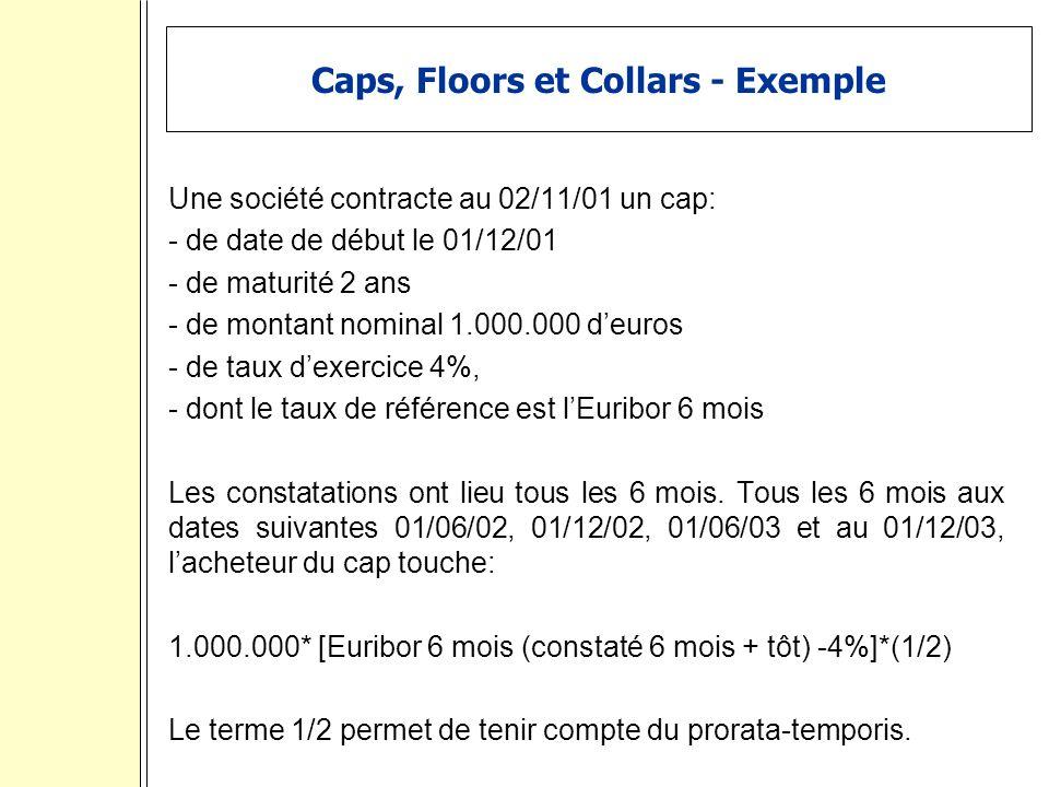 Caps, Floors et Collars - Exemple Une société contracte au 02/11/01 un cap: - de date de début le 01/12/01 - de maturité 2 ans - de montant nominal 1.000.000 deuros - de taux dexercice 4%, - dont le taux de référence est lEuribor 6 mois Les constatations ont lieu tous les 6 mois.