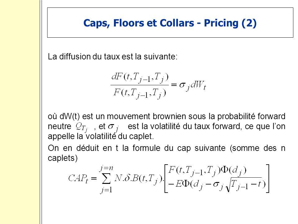 Caps, Floors et Collars - Pricing (2) La diffusion du taux est la suivante: où dW(t) est un mouvement brownien sous la probabilité forward neutre, et est la volatilité du taux forward, ce que lon appelle la volatilité du caplet.