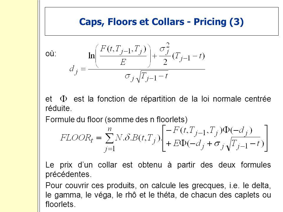 Caps, Floors et Collars - Pricing (3) où: et est la fonction de répartition de la loi normale centrée réduite.