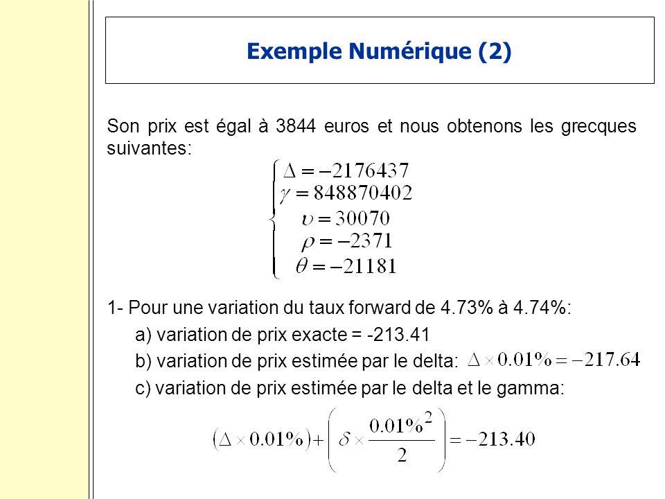 Exemple Numérique (2) Son prix est égal à 3844 euros et nous obtenons les grecques suivantes: 1- Pour une variation du taux forward de 4.73% à 4.74%: a) variation de prix exacte = -213.41 b) variation de prix estimée par le delta: c) variation de prix estimée par le delta et le gamma:
