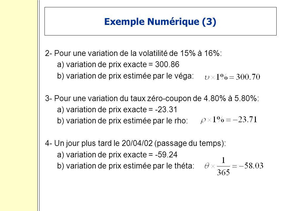 Exemple Numérique (3) 2- Pour une variation de la volatilité de 15% à 16%: a) variation de prix exacte = 300.86 b) variation de prix estimée par le véga: 3- Pour une variation du taux zéro-coupon de 4.80% à 5.80%: a) variation de prix exacte = -23.31 b) variation de prix estimée par le rho: 4- Un jour plus tard le 20/04/02 (passage du temps): a) variation de prix exacte = -59.24 b) variation de prix estimée par le théta: