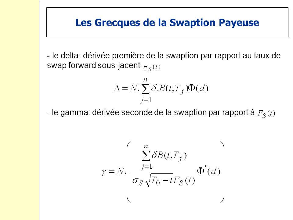 Les Grecques de la Swaption Payeuse - le delta: dérivée première de la swaption par rapport au taux de swap forward sous-jacent - le gamma: dérivée seconde de la swaption par rapport à