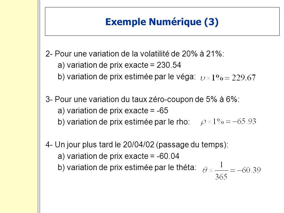 Exemple Numérique (3) 2- Pour une variation de la volatilité de 20% à 21%: a) variation de prix exacte = 230.54 b) variation de prix estimée par le véga: 3- Pour une variation du taux zéro-coupon de 5% à 6%: a) variation de prix exacte = -65 b) variation de prix estimée par le rho: 4- Un jour plus tard le 20/04/02 (passage du temps): a) variation de prix exacte = -60.04 b) variation de prix estimée par le théta: