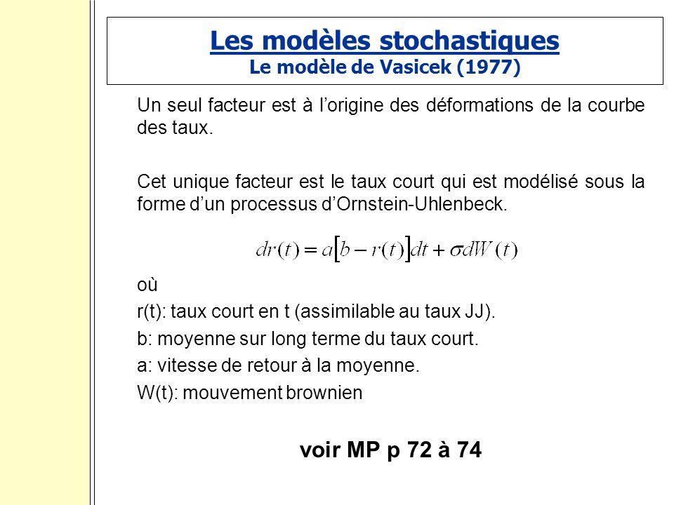 Les modèles stochastiques Le modèle de Vasicek (1977) Un seul facteur est à lorigine des déformations de la courbe des taux.