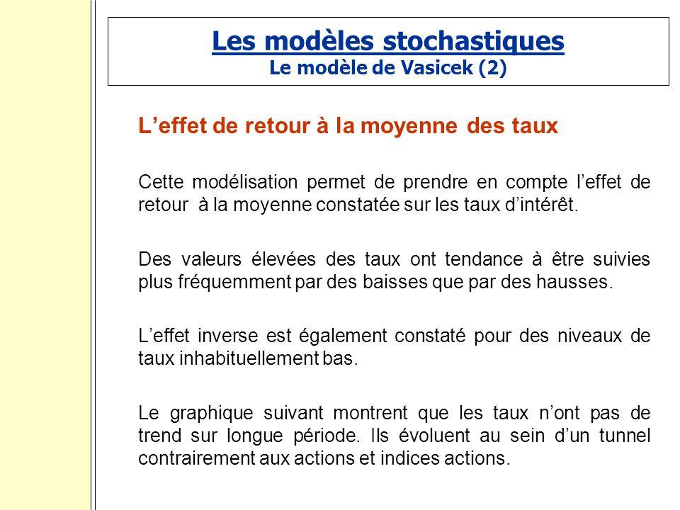 Les modèles stochastiques Le modèle de Vasicek (2) Leffet de retour à la moyenne des taux Cette modélisation permet de prendre en compte leffet de retour à la moyenne constatée sur les taux dintérêt.
