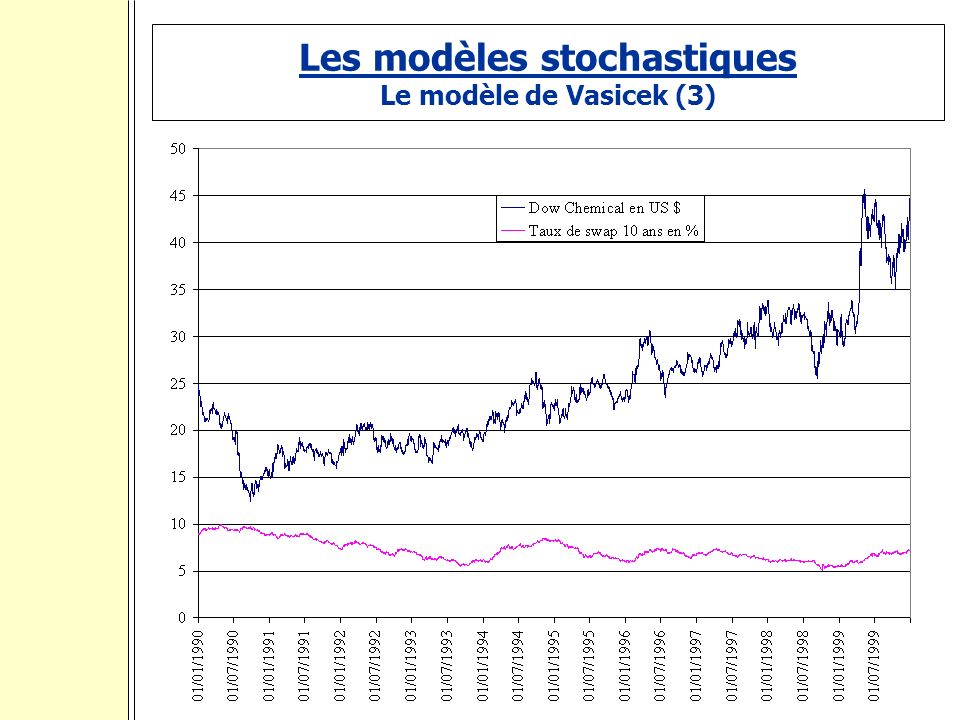 Les modèles stochastiques Le modèle de Vasicek (3) :