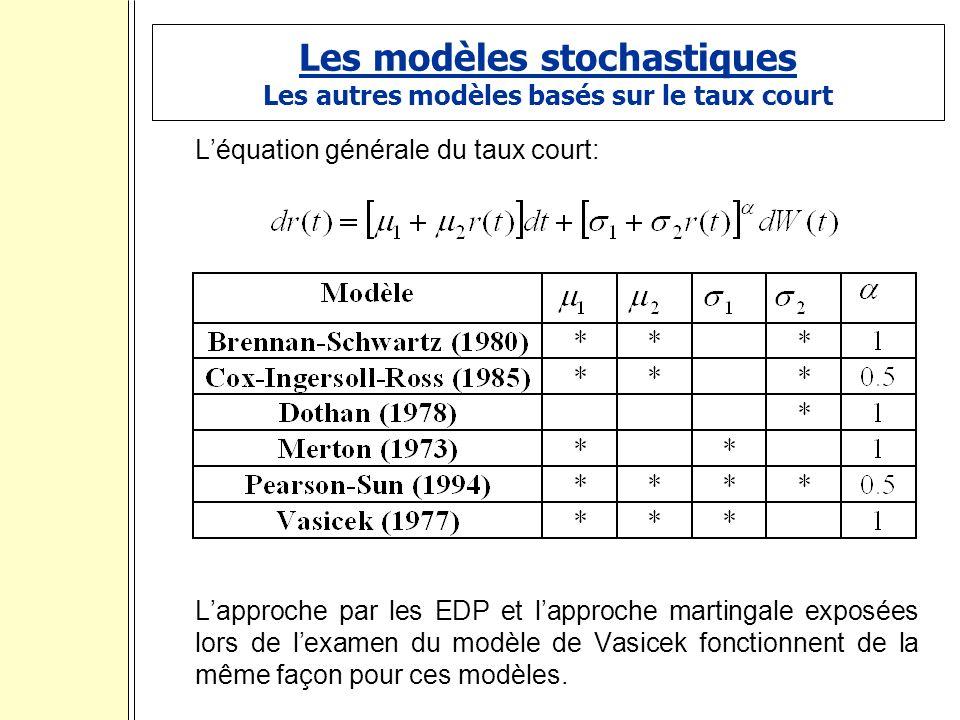 Les modèles stochastiques Les autres modèles basés sur le taux court Léquation générale du taux court: Lapproche par les EDP et lapproche martingale exposées lors de lexamen du modèle de Vasicek fonctionnent de la même façon pour ces modèles.