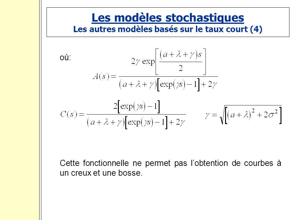 Les modèles stochastiques Les autres modèles basés sur le taux court (4) où: Cette fonctionnelle ne permet pas lobtention de courbes à un creux et une bosse.