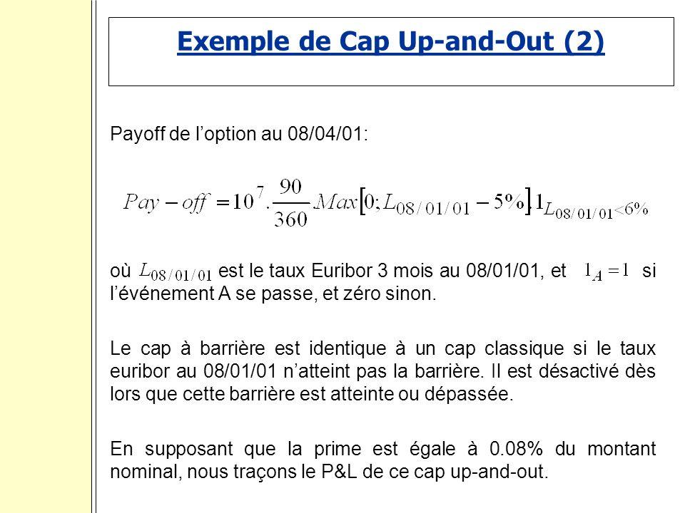 Exemple de Cap Up-and-Out (2) Payoff de loption au 08/04/01: où est le taux Euribor 3 mois au 08/01/01, et si lévénement A se passe, et zéro sinon.