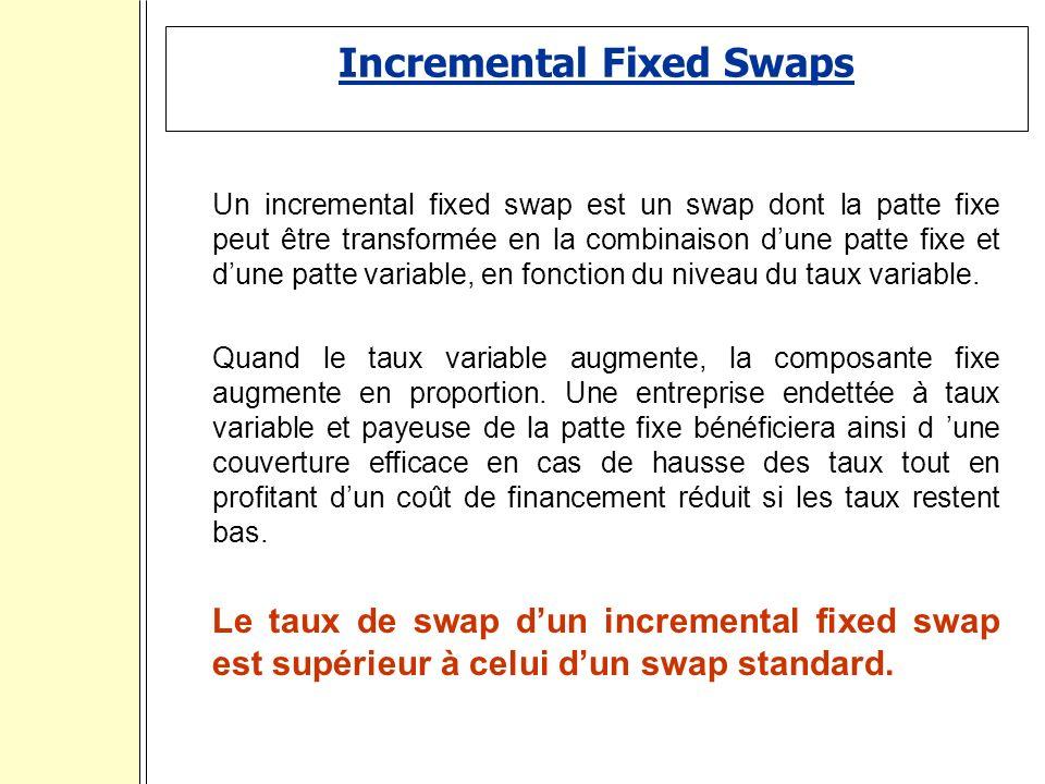 Incremental Fixed Swaps Un incremental fixed swap est un swap dont la patte fixe peut être transformée en la combinaison dune patte fixe et dune patte variable, en fonction du niveau du taux variable.