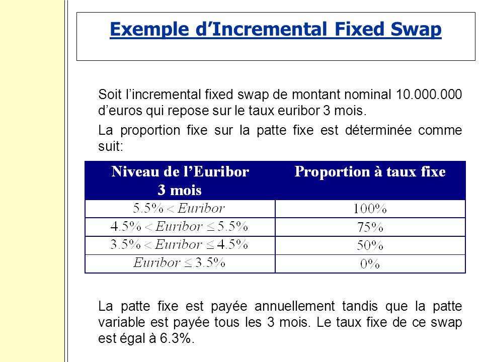Exemple dIncremental Fixed Swap Soit lincremental fixed swap de montant nominal 10.000.000 deuros qui repose sur le taux euribor 3 mois.
