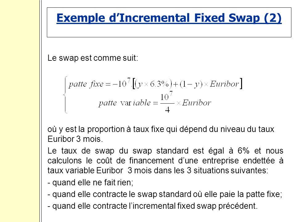 Exemple dIncremental Fixed Swap (2) Le swap est comme suit: où y est la proportion à taux fixe qui dépend du niveau du taux Euribor 3 mois.